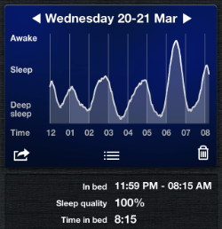 An almost perfect collection of sleep cycles