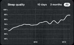 A a rise in the average quality of my sleep…