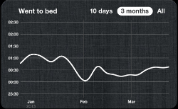 The times I went to bed over the last three months